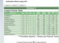 Herts Winter League Results