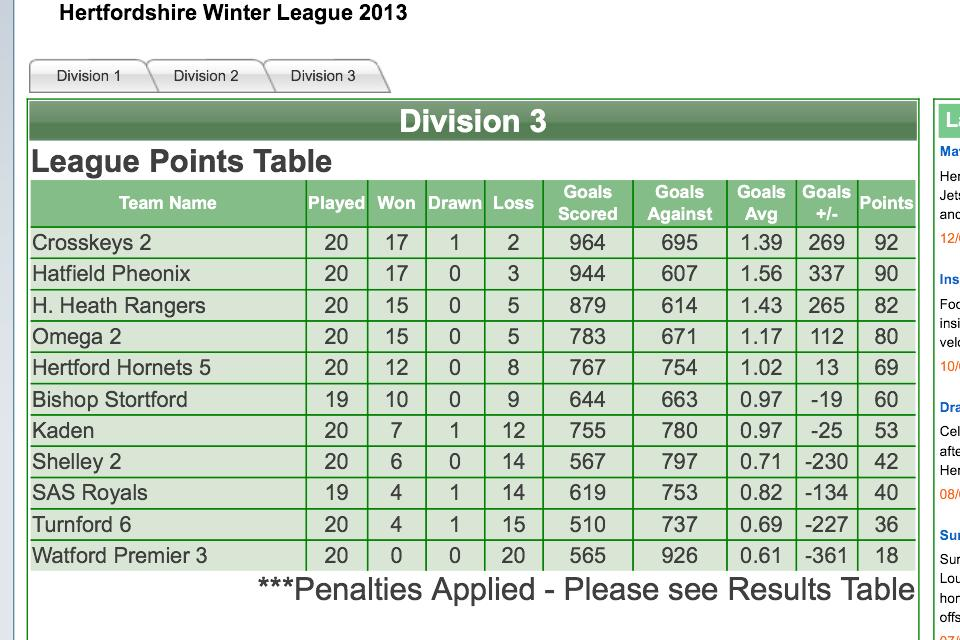 Div 3 Final Results Table